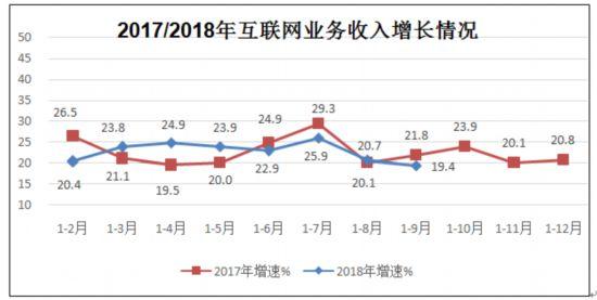 工信部:前三季度互联网企业业务收入6858亿元 同比增19.4%