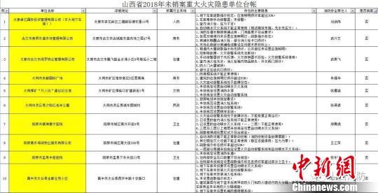 山西省消防总队曝光35家重大火灾隐患单位