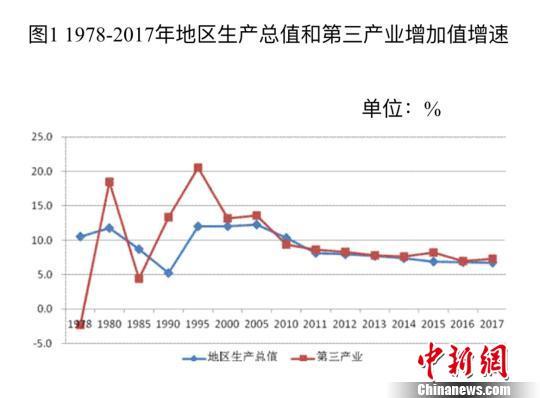 改革开放40年北京服务业成经济主体增加值年均增长12%