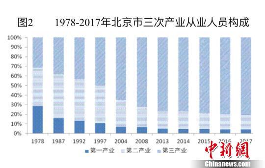 1978-2017年北京市三次产业从业人员构成。北京市统计局供图