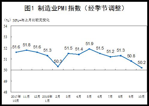 统计局:10月份制造业、非制造业PMI环比均回落