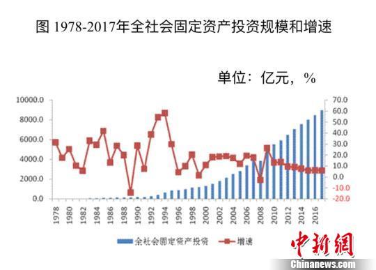 北京固定资产投资规模年均增长18%新兴服务业涌现