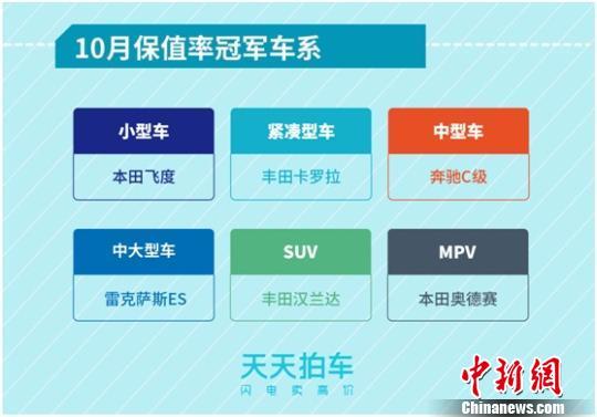 大數據報告指:中國二手車跨區域溢價凸顯 京滬蓉等輸出最活躍