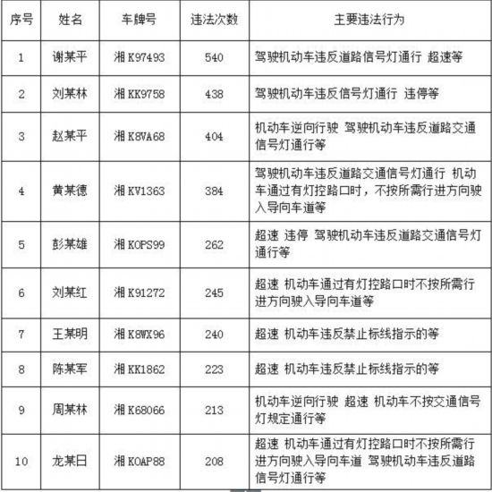 """娄底一批""""违法王""""被曝光最高违法540次"""