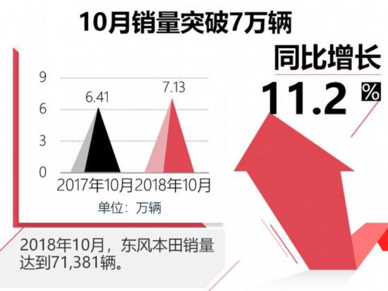 东风本田10月销量创年内新高 XR-V大涨97.3-图2