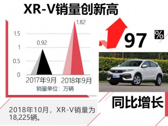 东风本田10月销量创年内新高 XR-V大涨97.3-图3