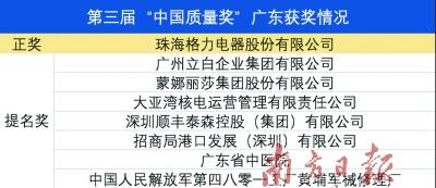 广东8家企业获得中国质量奖及提名奖