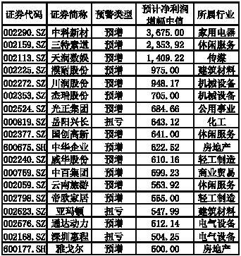 770家上市公司全年业绩预喜 136家净利或翻番