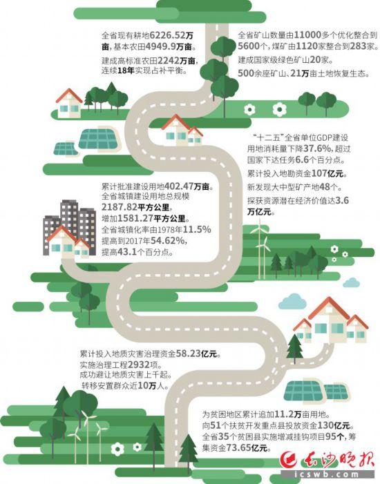 湖南城镇建设用地40年增至3.6倍