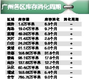 广州楼市全市消化周期下跌  天河不足三个月