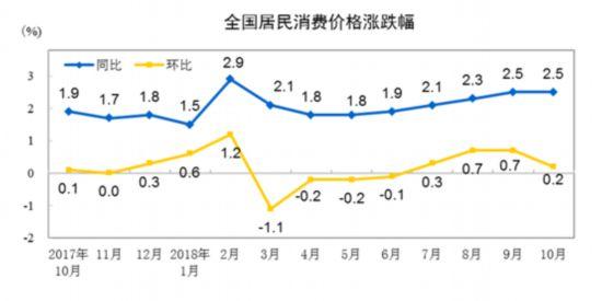 统计局:10月份CPI同比上涨2.5% 环比涨幅回落