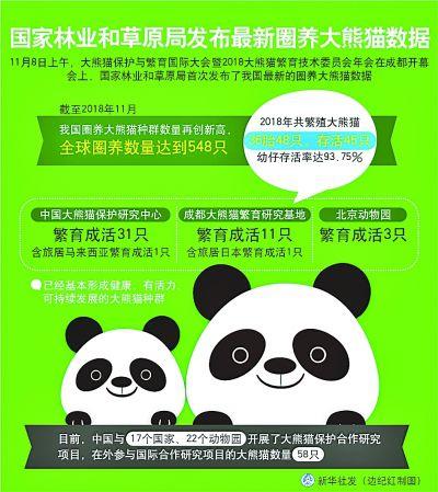 最新圈养大熊猫数据发布