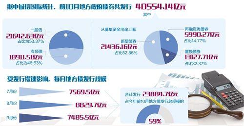 前10月地方债发行超4万亿元 补短板作用显现
