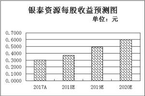 月内68家公司拟回购金额达189.47亿元 近八成公司年报业绩预喜