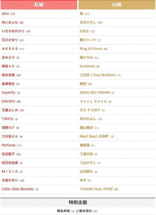 第69屆NHK紅白歌會出場歌手名單公布