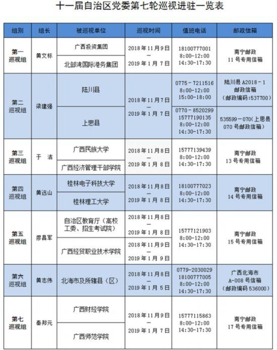 广西:对北海等地开展巡视 公布举报受理方式