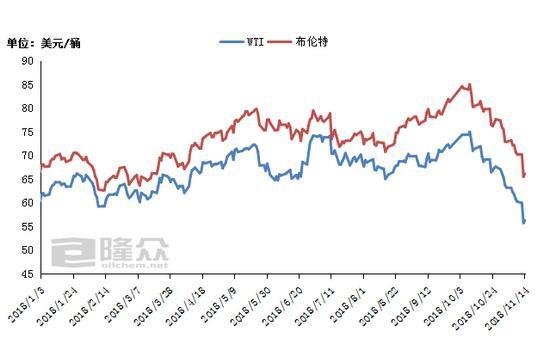国际原油期货价格走势图。