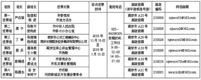 十四届南京市委第七轮巡察完成进驻 为期2个月