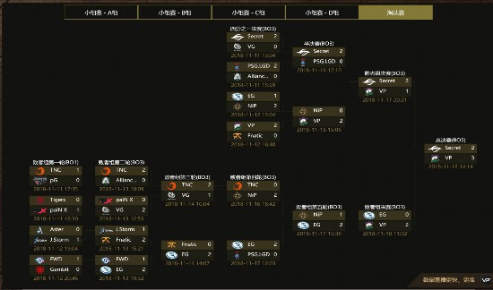 《DOTA2》吉隆坡Major结束 VP 3:2战胜秘密夺冠