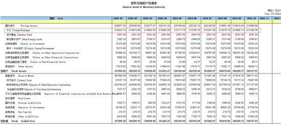 10月外汇占款环比骤降915亿元 余额降至八年新低