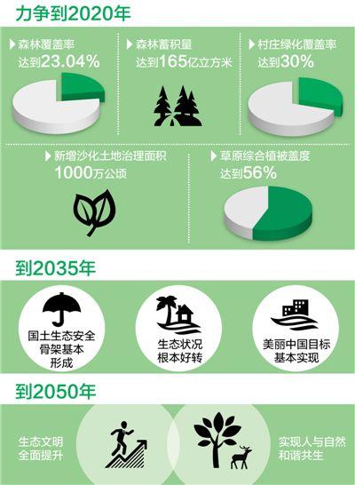 国土增绿 排出时间表