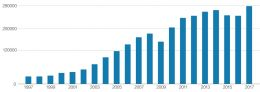 40年我国进出口总额增长782倍 外贸体量规模迎多级跳