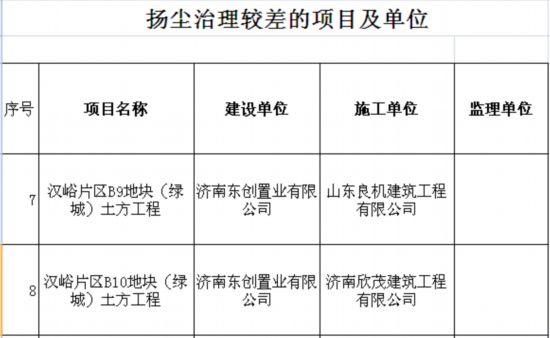 绿城子公司十天两登扬尘污染黑榜 济南广州连遭通报-中国网地产