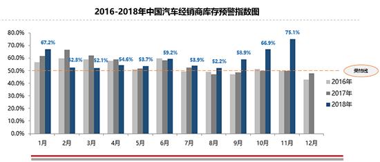 国六标准的逐步实施   不利于二手车的快速增长