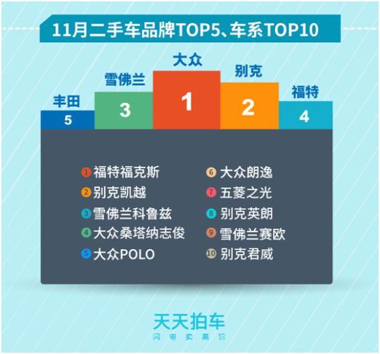 大数据报告:中国二手车市场哪些车系最受欢迎?
