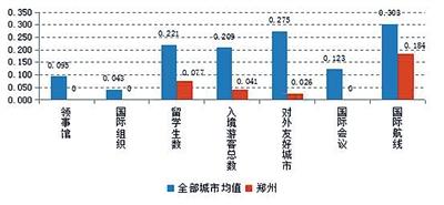"""重磅!""""国家中心城市郑州指数""""发布 有五大创新"""
