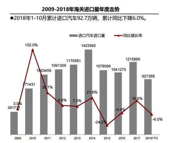 """""""中美贸易战""""致进口车市低迷 平行进..."""