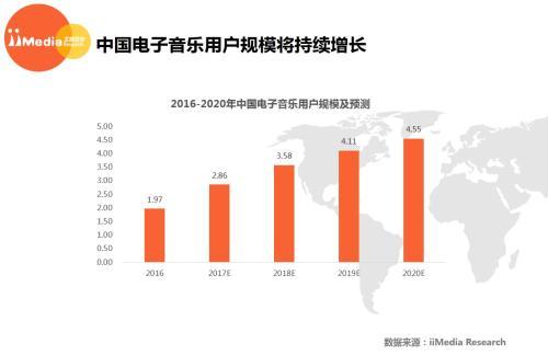 艾媒咨询《2016-2017年度中国电子音乐市场研究报告》。