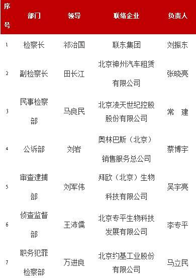 """通州区人民检察院发布服务、保护民营企业""""7条""""意见"""