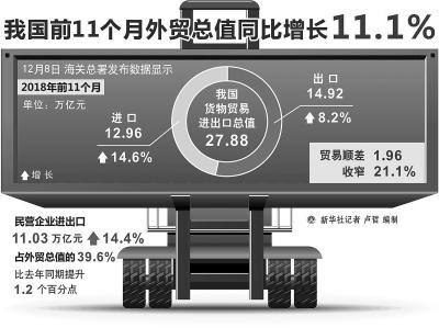 我国前11个月外贸总值同比增11.1%