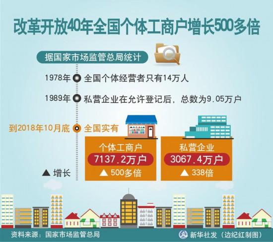 改革开放40年全国个体工商户增长500多倍