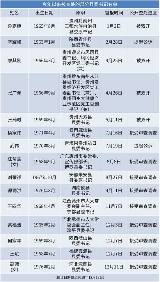 """""""这个官不好当"""",今年已有10余名县委书记被查处"""