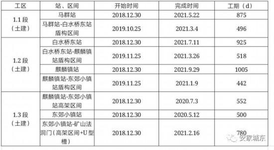 网传南京至句容地铁线12月30日开工 回应来了