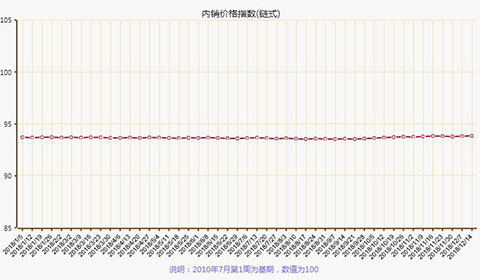 2018年12月第二周叠石桥家纺内销价格指数分析
