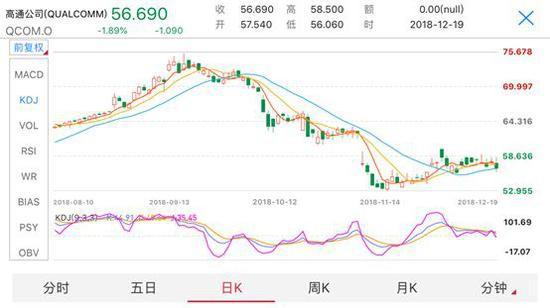 (19日,高通下跌1.89%,纳斯达克指数同日下跌2.17%)