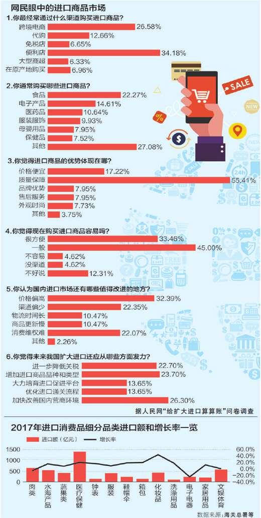 给扩大进口算算账中国年进口值占全球1/10左右