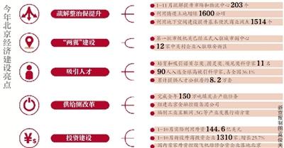 北京人均GDP预计首超2万美元时空轨道河蟹动漫城