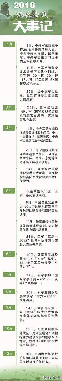 2018,聆听中国军队备战打仗的铿锵步伐