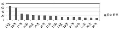 第12版《国际外观设计分类表》修订解析