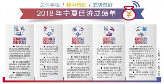 图说|2018年宁夏经济成绩单