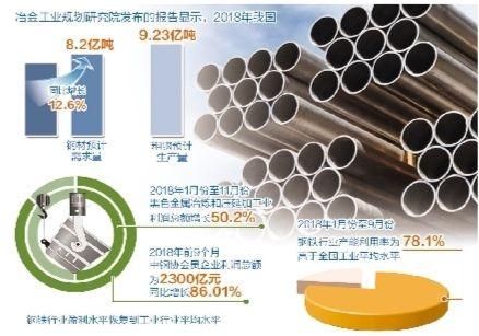 钢铁业:创新驱动减量发展