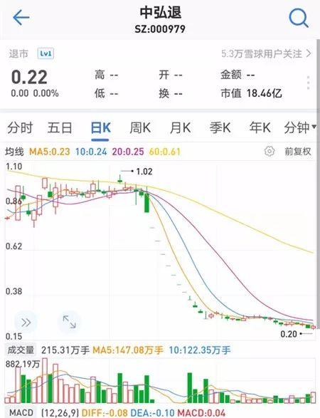 2018年12月27日,中弘股份因面值连续20个交易日低于1元而被强制退市。