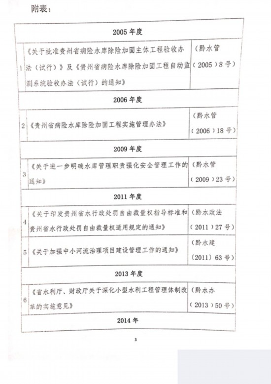 贵州省水利厅关于废止规范性文件和公布现行有效规范性文件的公告_页面_3.jpg