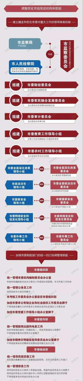图解   苏州市机构改革方案公布 共设置党政机构52个