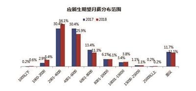 南京成应届生十大就业目的地 销售工作最易找