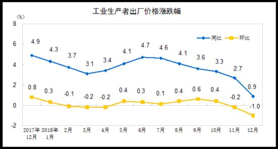 国家统计局:2018年全国工业生产者出厂价格(PPI)同比涨3.5%